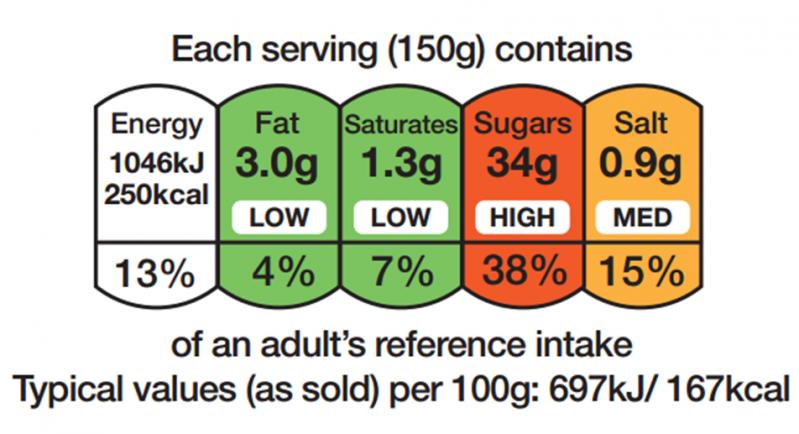 etykiety żywności