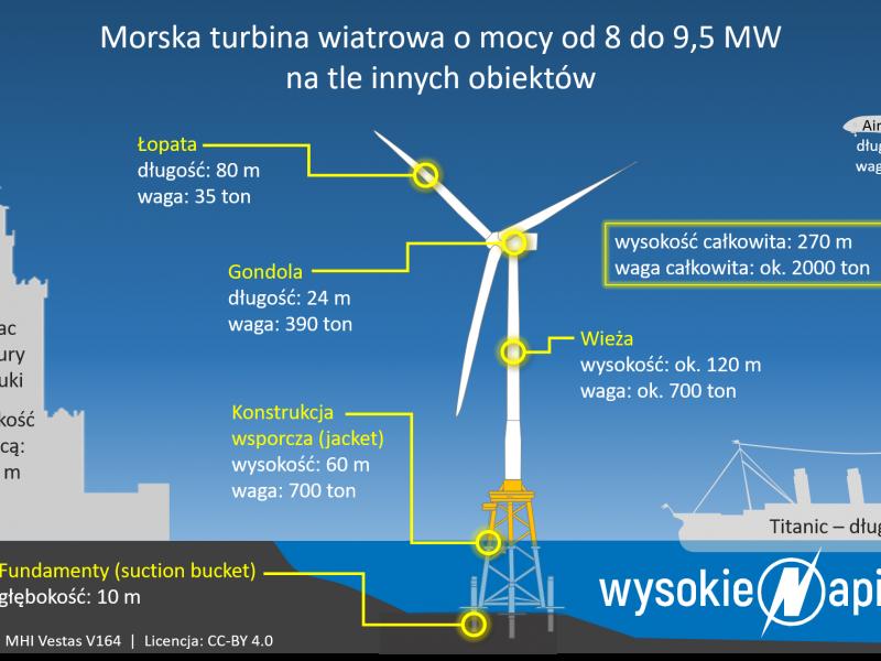 Morska turbina wiatrowa - WysokieNapiecie.pl