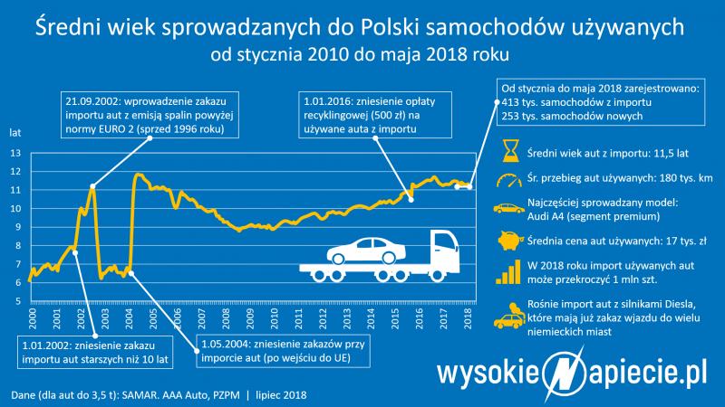 Średni wiek sprowadzanych do Polski samochodów, źródło: WysokieNapiecie.pl
