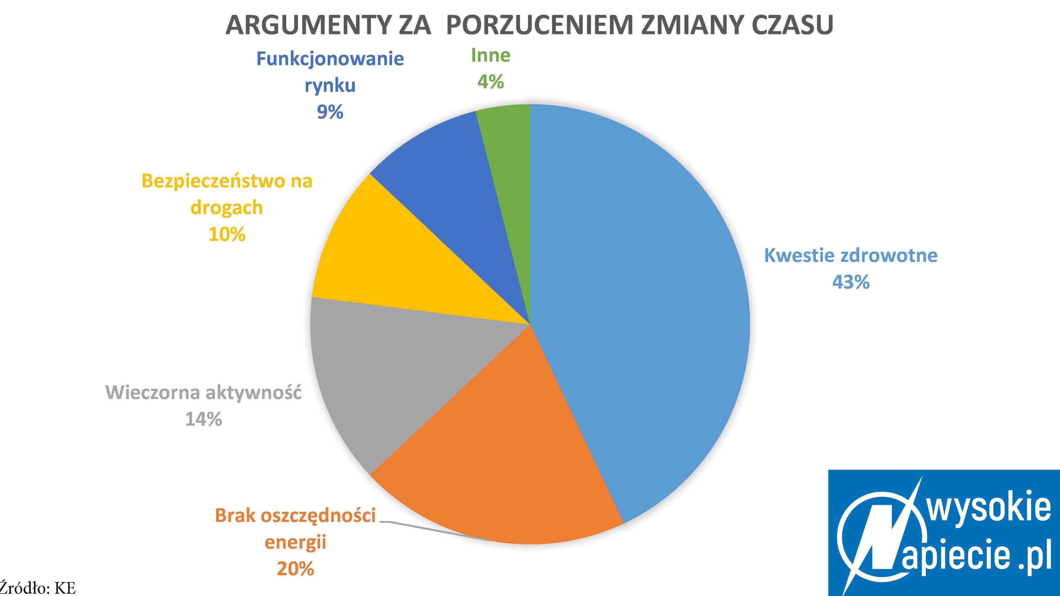 Argumenty za porzuceniem zmiany czasu, źródło: WysokieNapiecie.pl