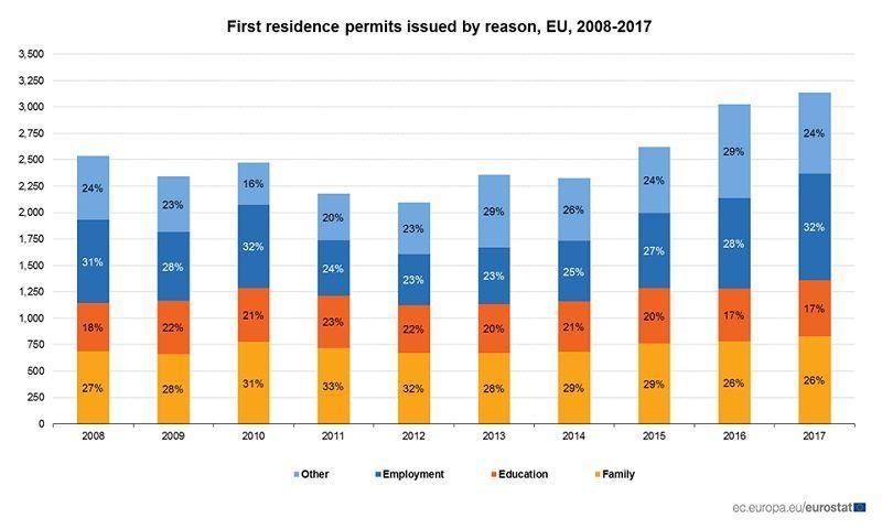 Raport Eurostatu październik 2018, źródło Eurostat