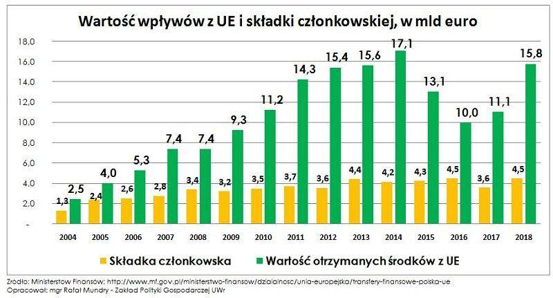 Wartość wpływów z UE i składki członkowskiej od 2004 r, źródło twitter RafalMundry za mf.gov.pl