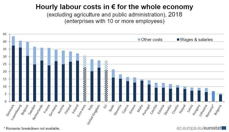 Godzinowe koszty pracy w UE, infografika Eurostatu, źródło ec.europa.eu