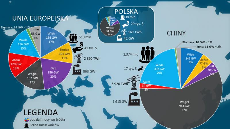 Energia elektryczna w Chinach, UE i Polsce, fot.Wysokie Napięcie