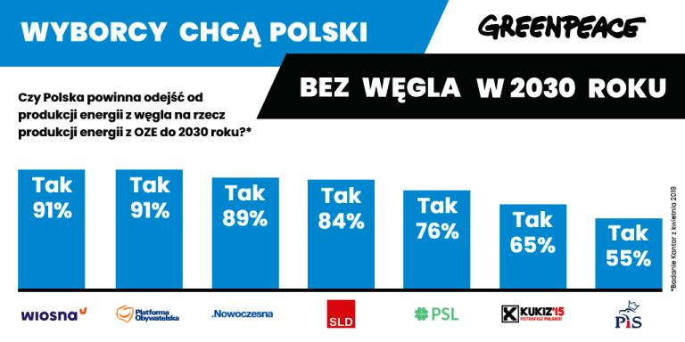 Polacy a węgiel / Wszystkie partie, fot. Greenpeace