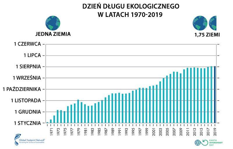 Dług ekologiczny ludzkości, zestawienie źródło footprintnetwork.org