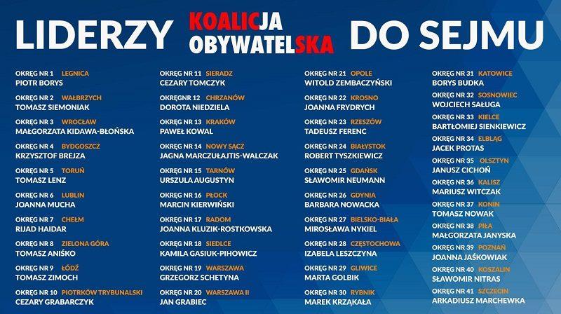 Liderzy Koalicji Obywatelskiej w jesiennych wyborach do Sejmu, źródło twitter PO