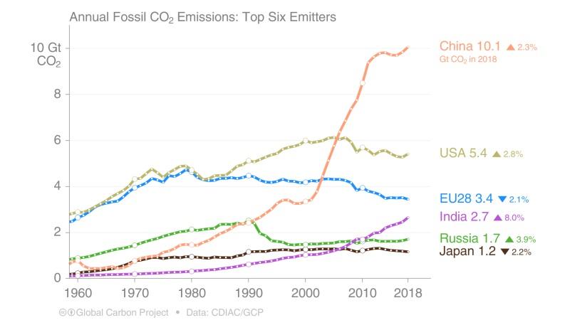 Emisja CO2 sześciu największych emitentów w ostatnich latach (wykres), źródło greencarcongress.com