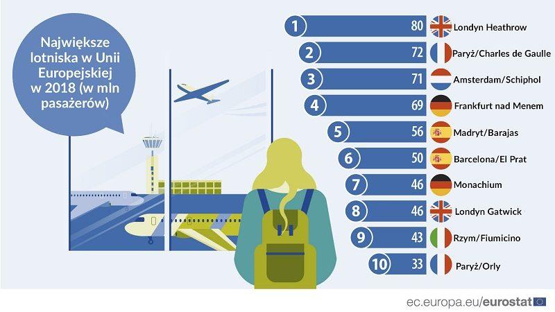 Pierwsze 10 lotnisk w UE pod względem liczby pasażerów w 2018 r., źródło ec.europa.eu Eurostat