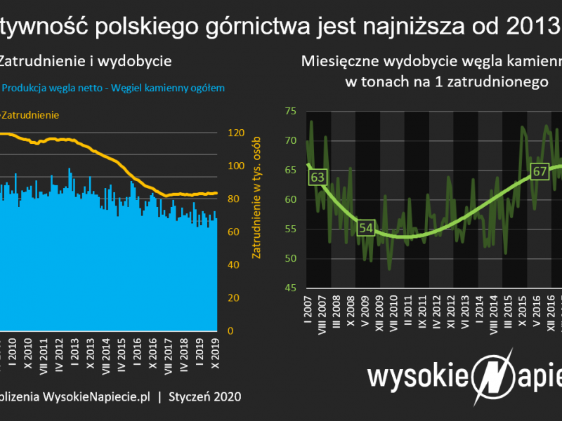 Efektywność wydobycia węgla w Polsce [WysokieNapęcie]
