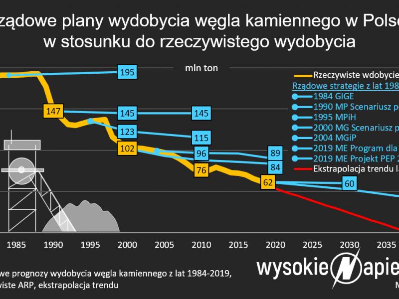 Wydobycie wegla kamiennego w Polsce - prognoza, fot. WysokieNapięcie.pl