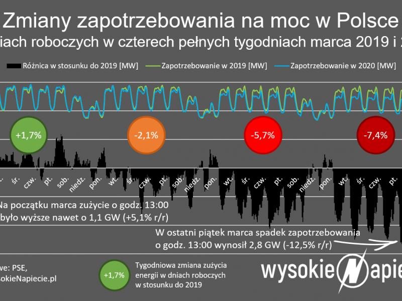 Zmiana zapotrzebowania na energie [WysokieNapięcie.pl]
