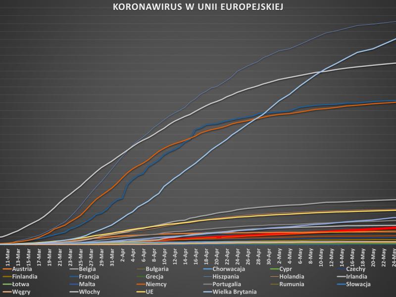 Wykres koronawirusa w EU (stan na 28 maja), opracowanie Wiktor Siewierski, EURACTIV.pl
