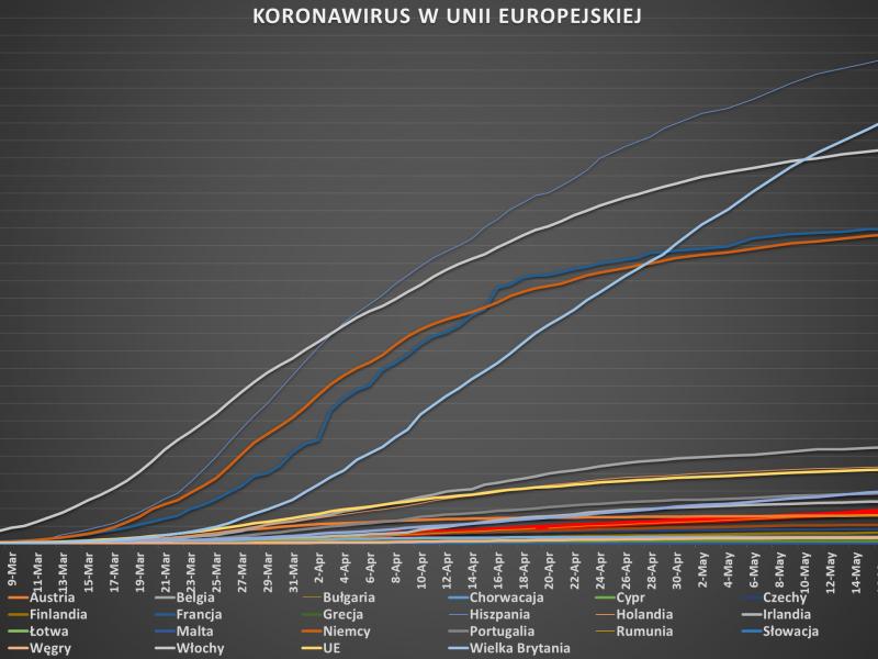 Wykres koronawirusa w EU (stan na 17 maja), opracowanie Wiktor Siewierski, EURACTIV.pl