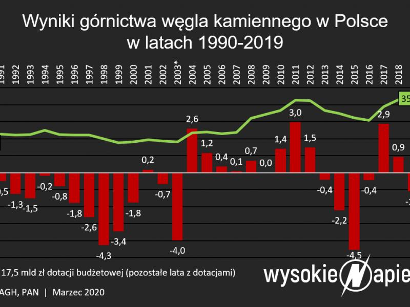 Straty polskiego górnictwa węgla kamiennego, fot. WysokieNapiecie.pl