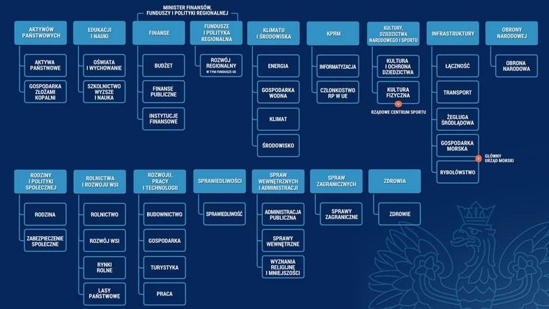 Schemat działów administracji rządowej, źródło KPRM