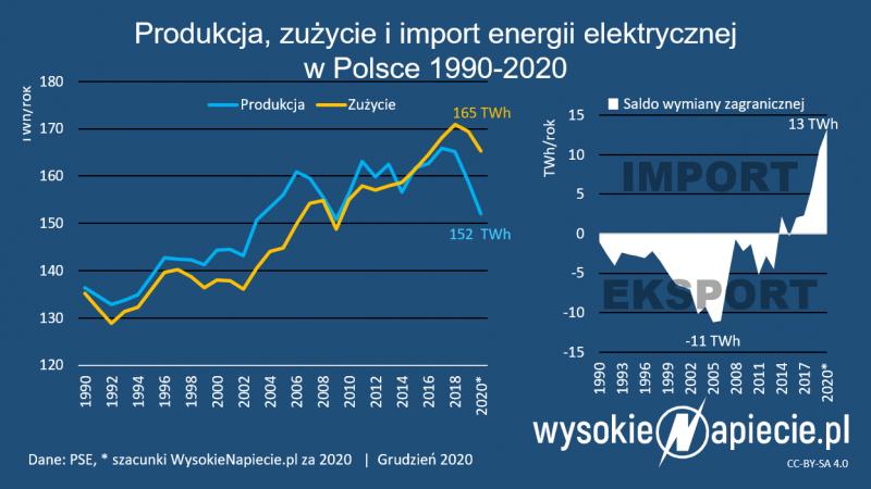 Energetyka polska, klimat, energia