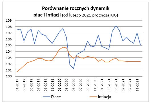 Porównanie rocznych dynamik płac i inflacji
