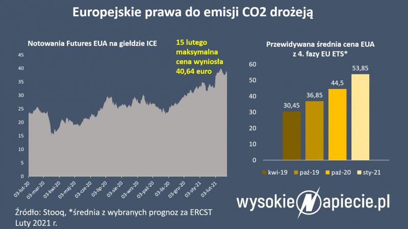 energetyka, CO2, emisja, dwutlenek, węgiel, giełda, EUA, USA, Europa, Bruksela